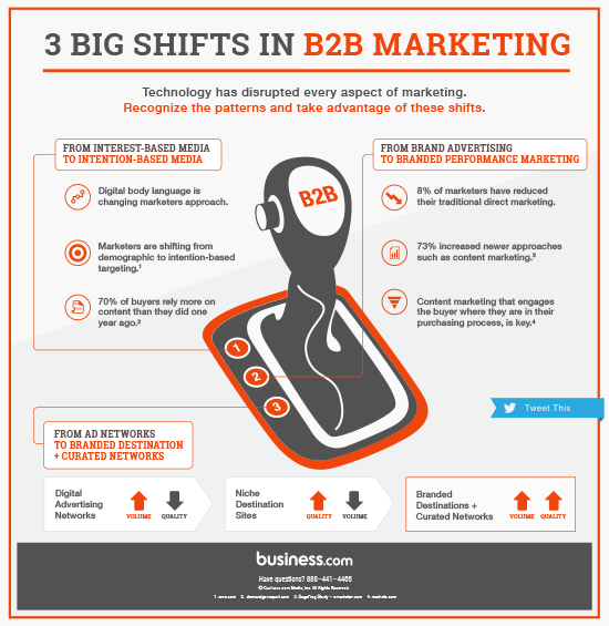 Exploring The Speedily Revolutionalizing B2B Marketing